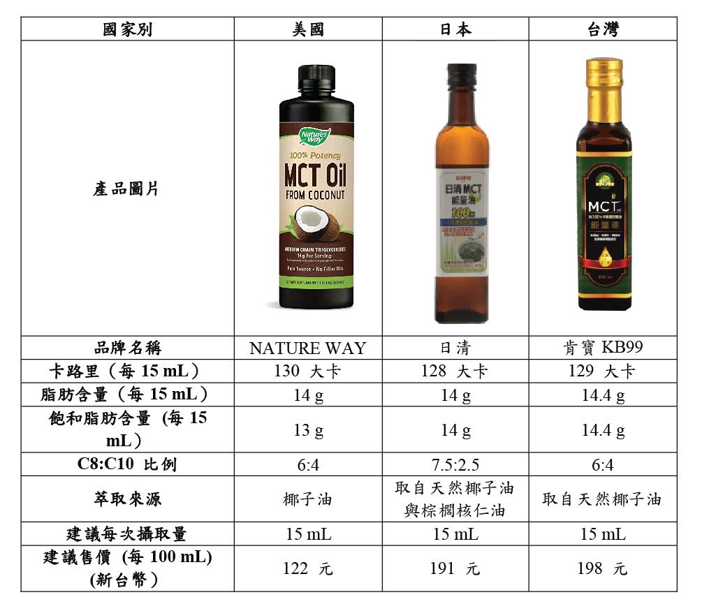 MCT油比較