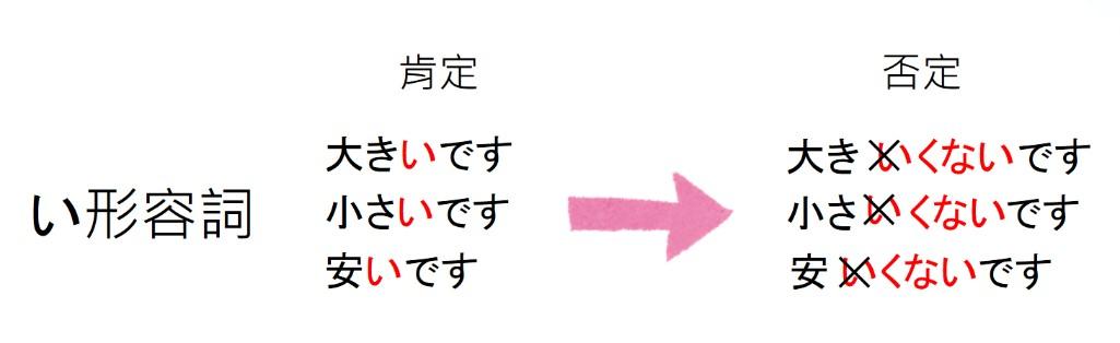 日文文法形容詞