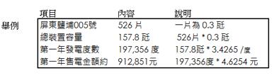 台灣 太陽能